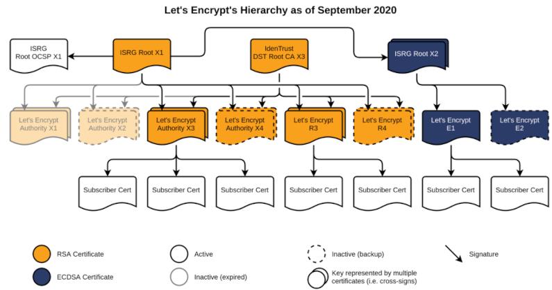 Let's Encrypt Hierarchy